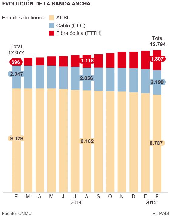 fibra optica en España